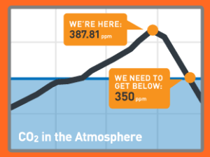 the-science-of-350 (from 350.org)
