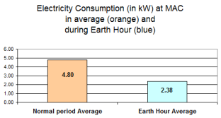 Earth_Hour__result_