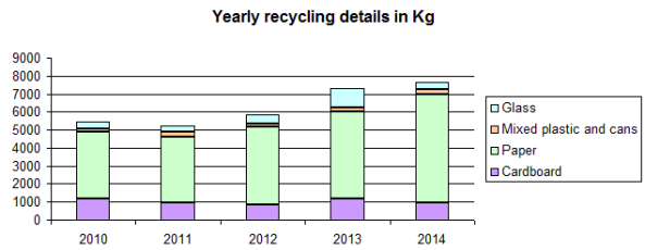2015_recycling_data