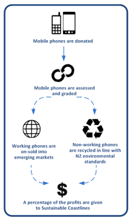 Phone_recycling